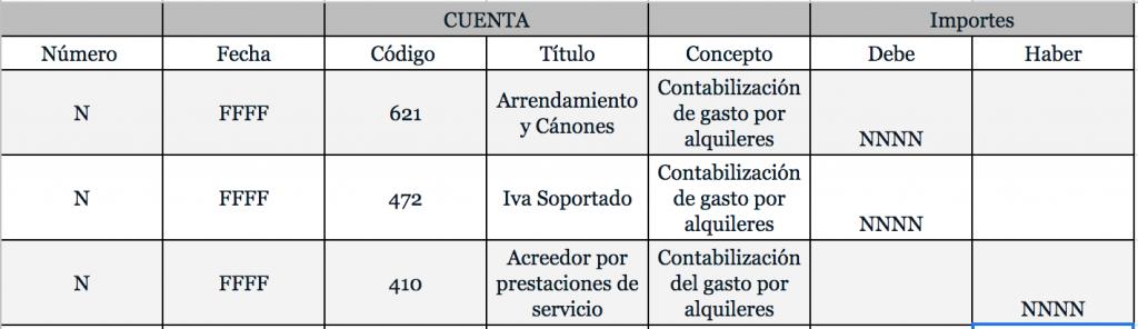Tabla de contabilización del renting